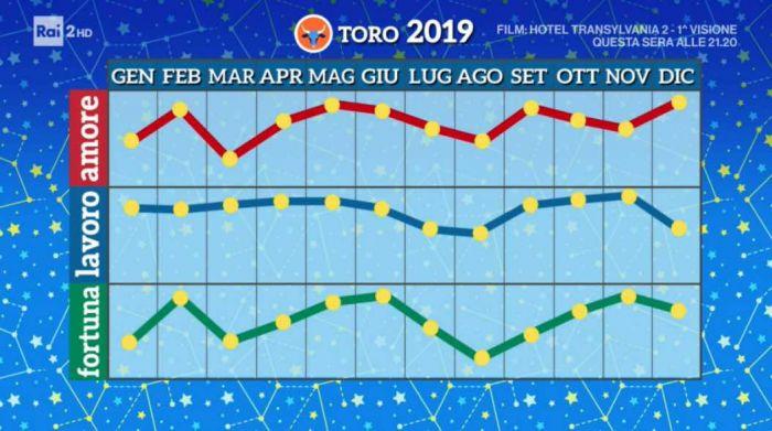 2 - Toro