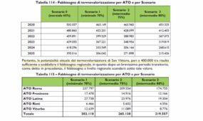 Calendario Differenziata Aprilia 2020.Regione Lazio Nel 2020 Differenziata Al 70 I Dati Dicono