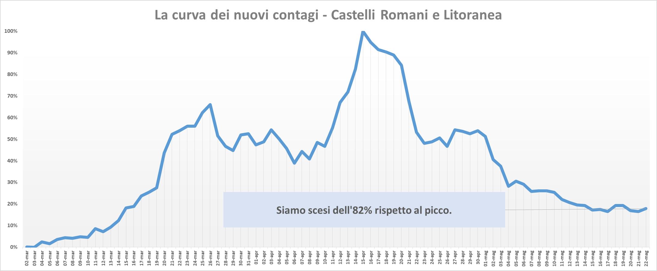 Coronavirus    nel Lazio trend a 0   4%    positivi    deceduti e guariti    ecco la mappa Comune