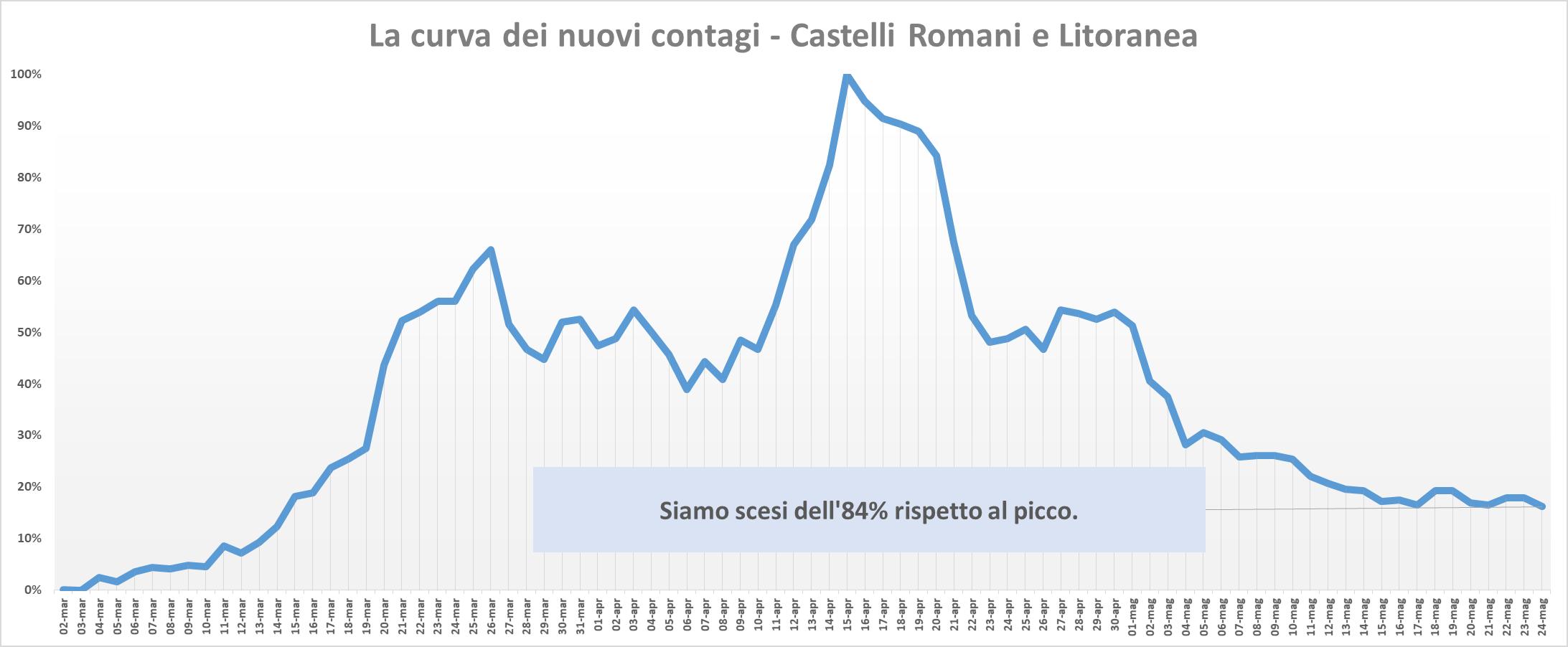 Coronavirus nel Lazio, trend nuovi contagi fermo allo 0.2%.