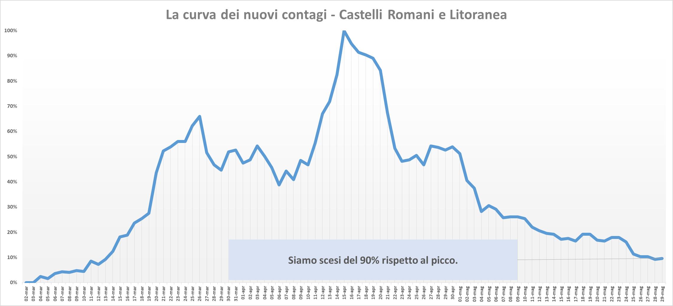Coronavirus, nel Lazio solo 6 nuovi casi. Ecco i dati