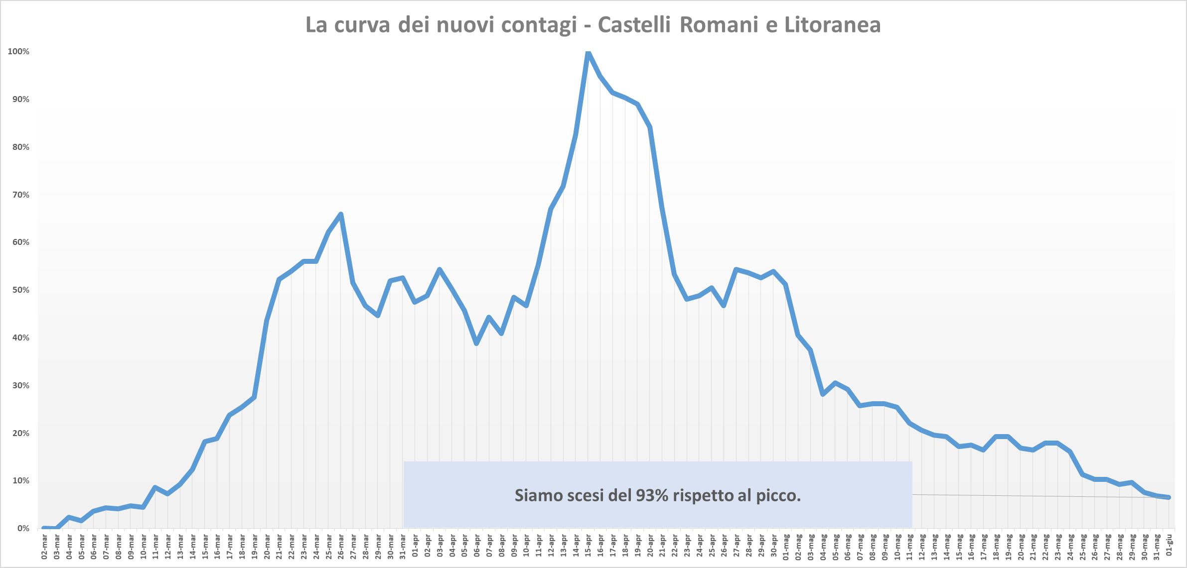 Il numero dei contagi da Coronavirus ha superato i 20 milioni