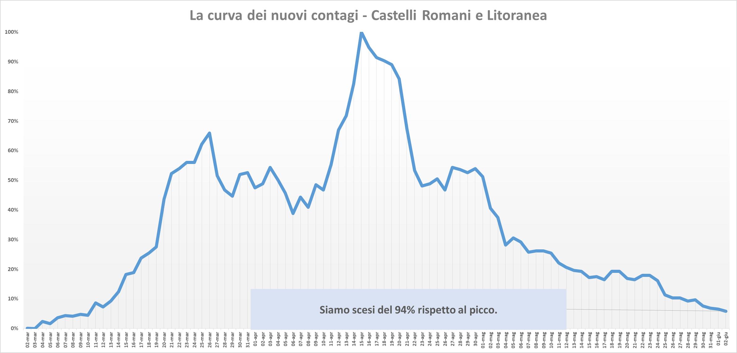 Coronavirus nel Lazio, contagi in picchiata: ecco la situazi