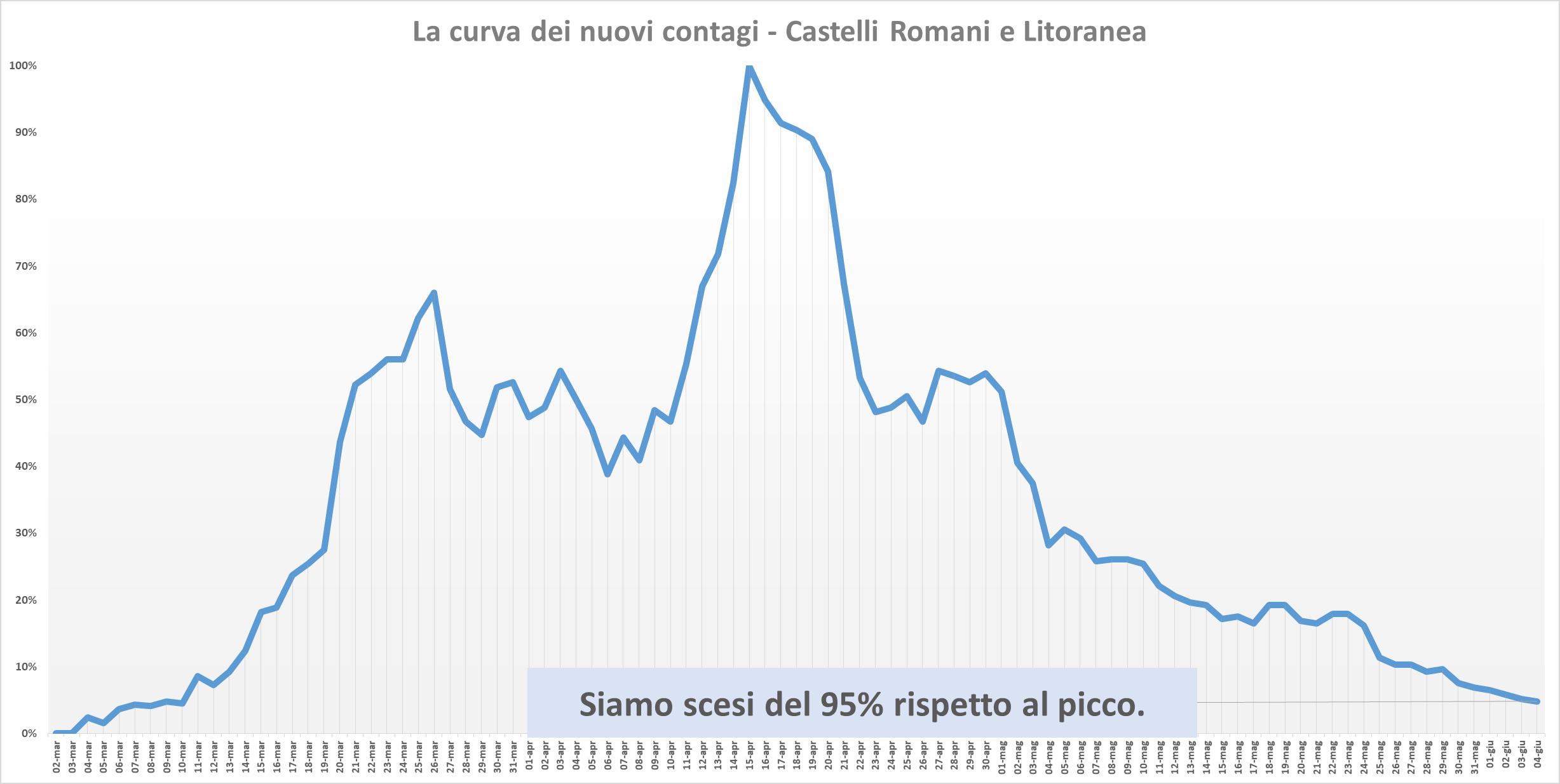 Coronavirus Lazio, casi in aumento: oggi 37 positivi, 18 sono d'importazione. Tanti i giovani contagiati in vacanza