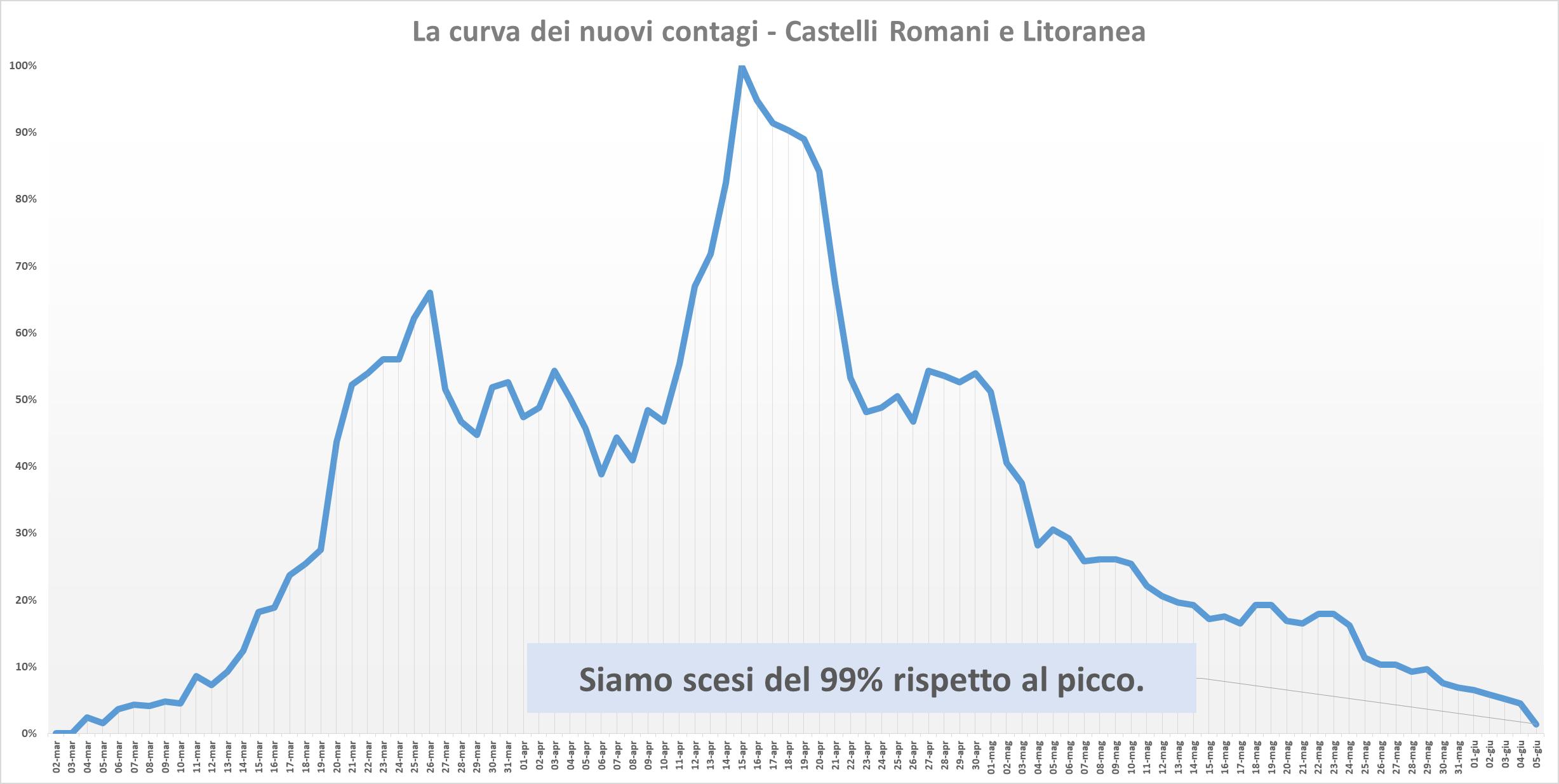 Coronavirus nel Lazio, calano i contagi e aumentano i guarit