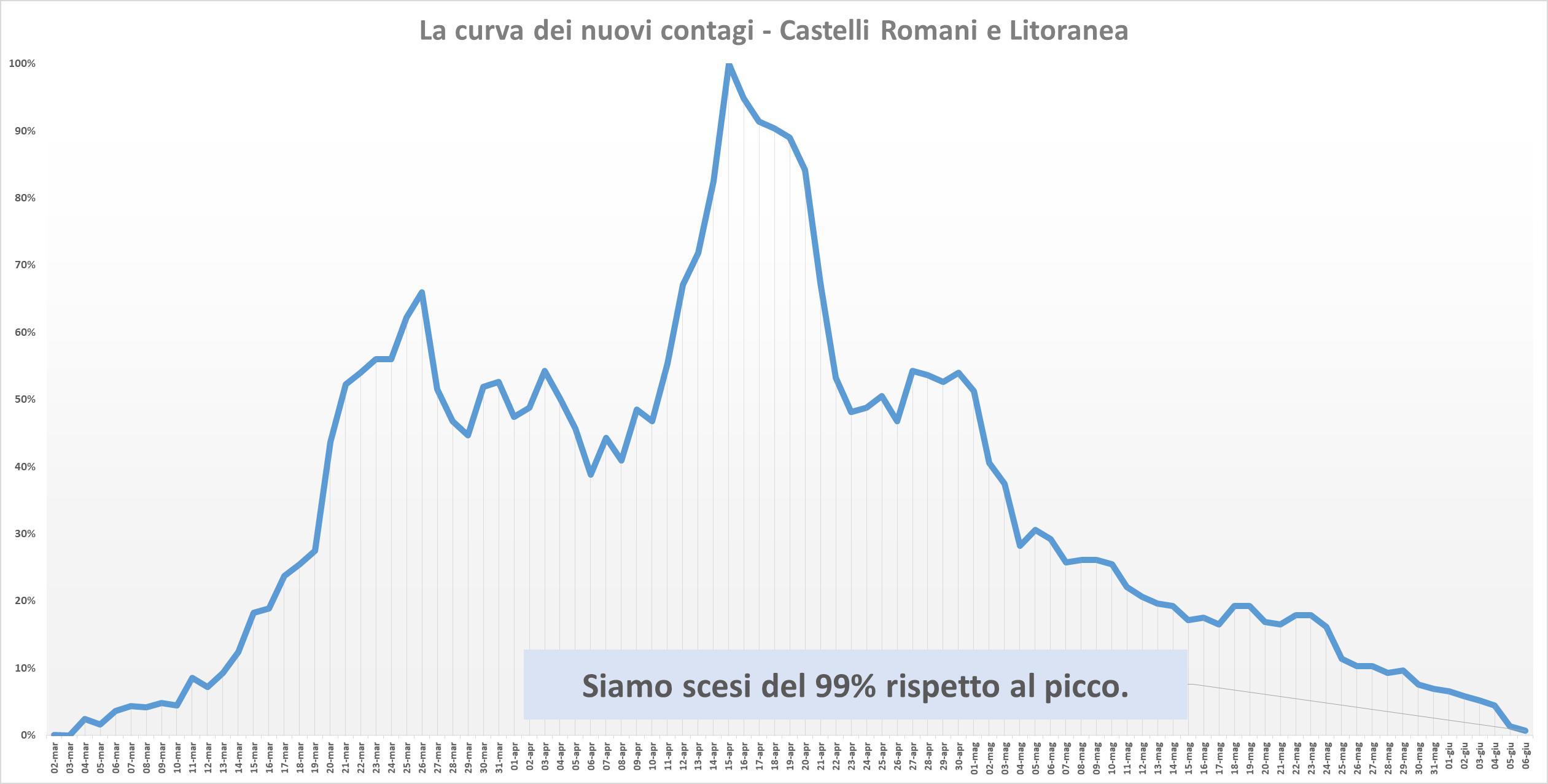 Coronavirus nel Lazio: il focolaio al San Raffaele riporta i
