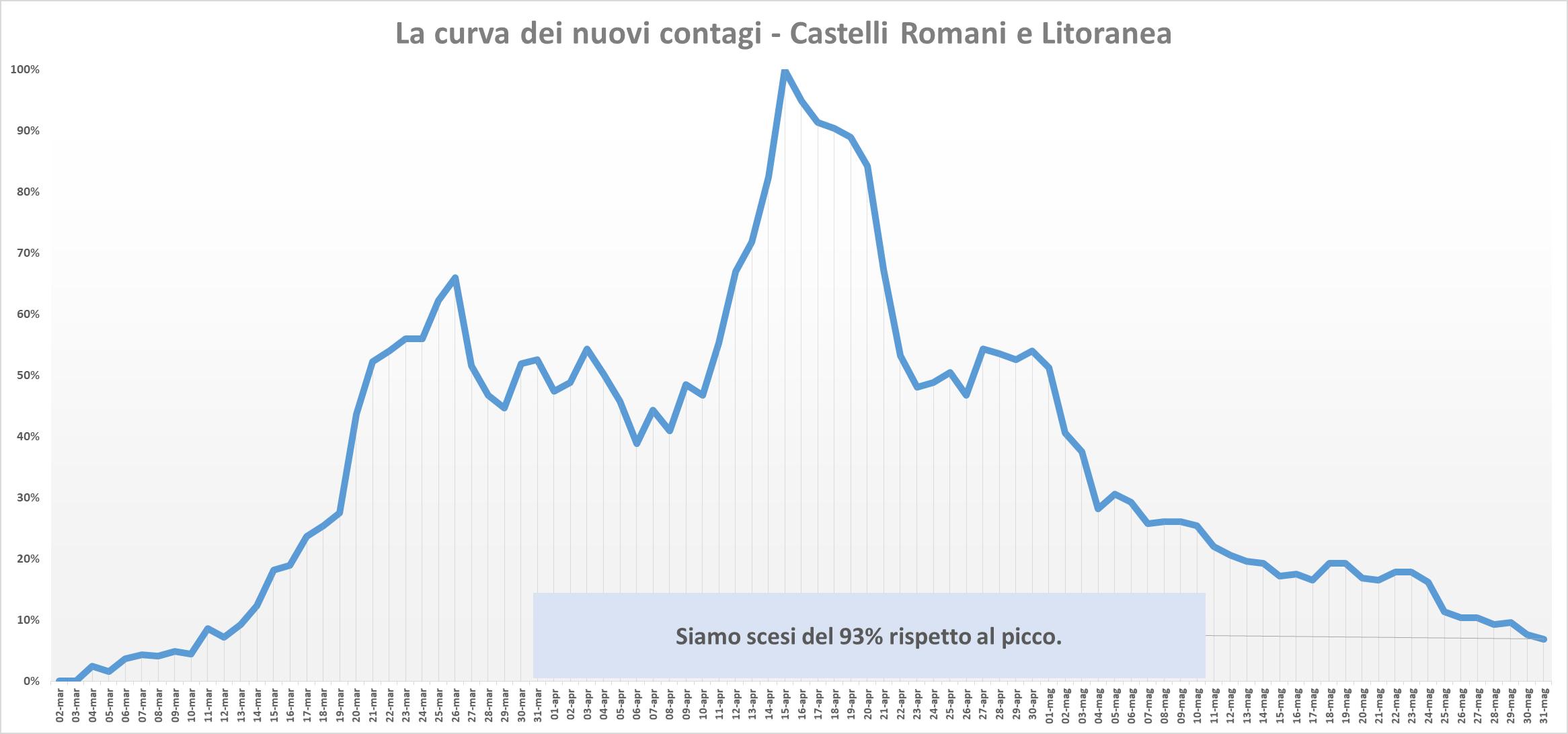 Coronavirus, nel Lazio solo 13 contagi nelle ultime 24 ore: