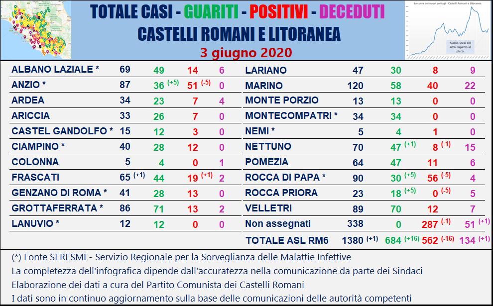 Coronavirus, nel Lazio 11 nuovi casi: cluster nel Centro San