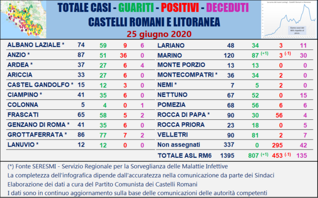 Lazio, coronavirus: 14 nuovi casi. Nessun positivo al ristorante di Fiumicino