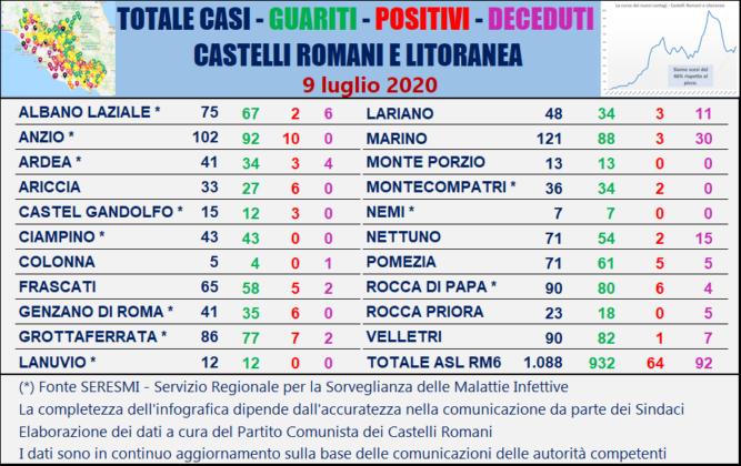 Coronavirus nel Lazio, 28 nuovi casi, ancora troppi contagi
