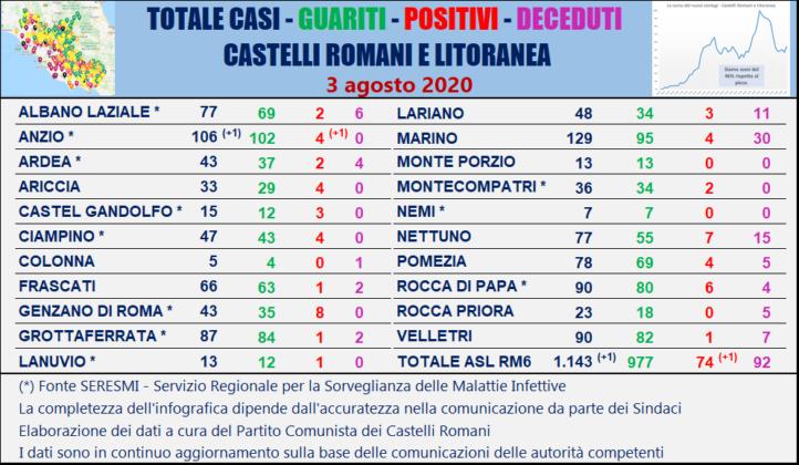 Coronavirus nel Lazio, 23 nuovi casi, 10 tra stranieri e giovani di rientro dalle vacanze all'estero: ecco la mappa Comune per Comune