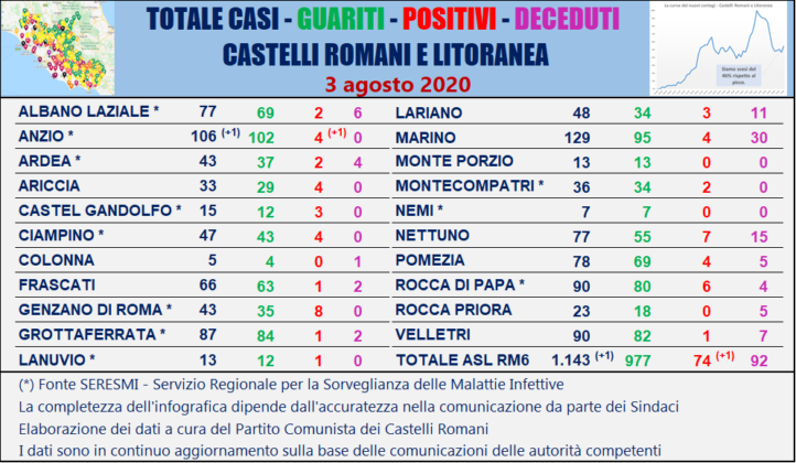 Coronavirus, nel Milanese 82 nuovi casi: 48 sono nel capoluogo