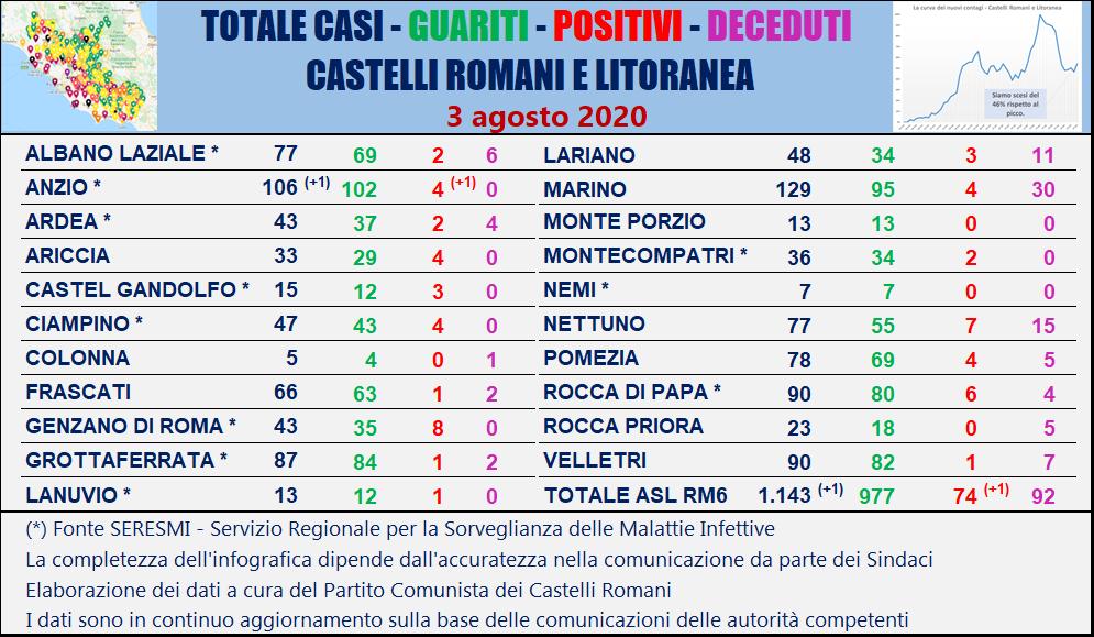 Coronavirus Lazio, D'Amato: