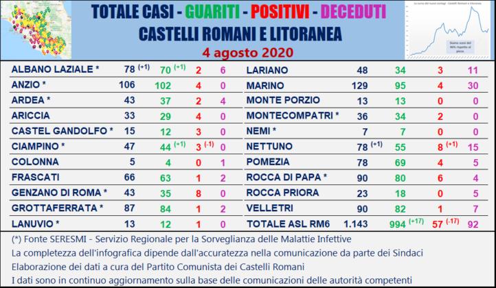 Coronavirus nel Lazio, 983 casi attualmente positivi. Ecco la mappa aggiornata Comune per Comune