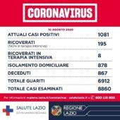 Coronavirus nel Lazio, 1.081 casi attualmente positivi, D'Amato: 'Rispettiamo ora tutte le misure'. Ecco la mappa aggiornata Comune per Comune
