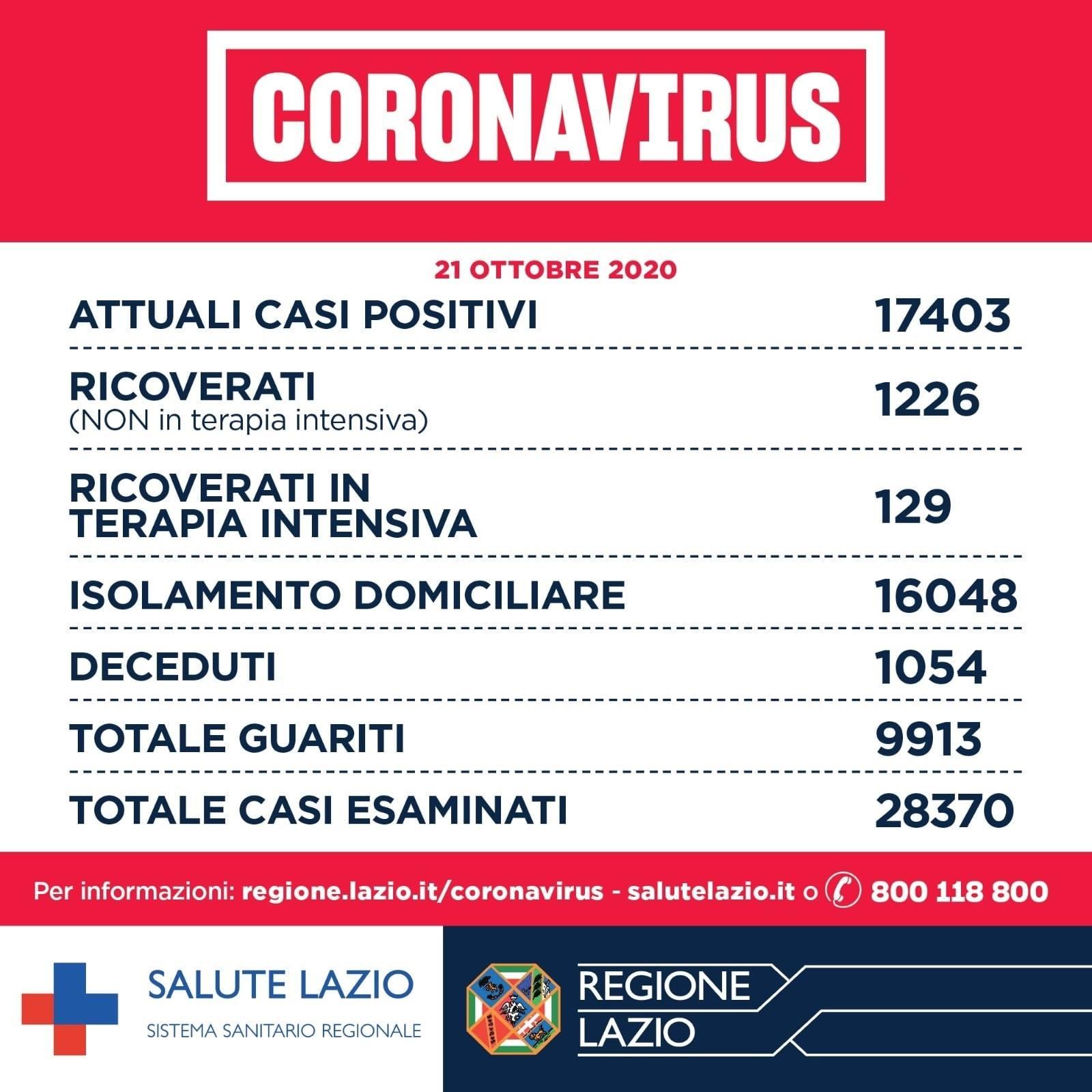 Coronavirus nel Lazio, continua la crescita rapida dei contagi, 16 i morti: i dati di oggi 21 ottobre