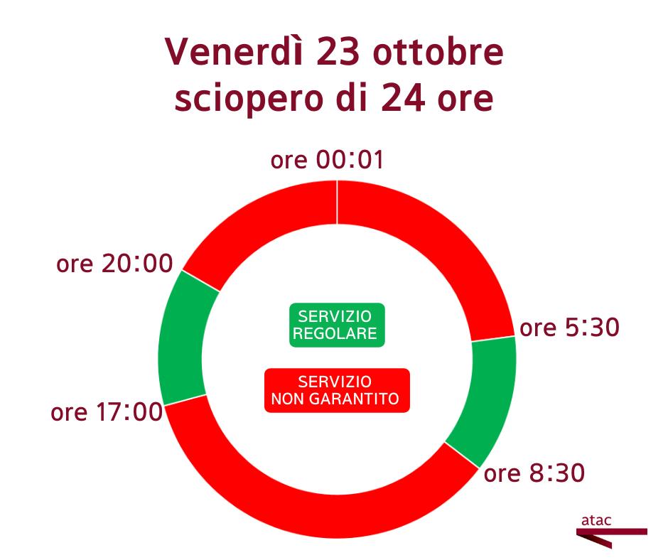 Sciopero Roma mercoledì 25 novembre: autobus, metro e tram a rischio