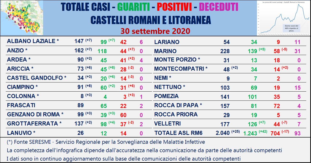 Coronavirus nel Lazio, la mappa dei contagi Comune per Comune: ecco la situazione aggiornata al 1° ottobre