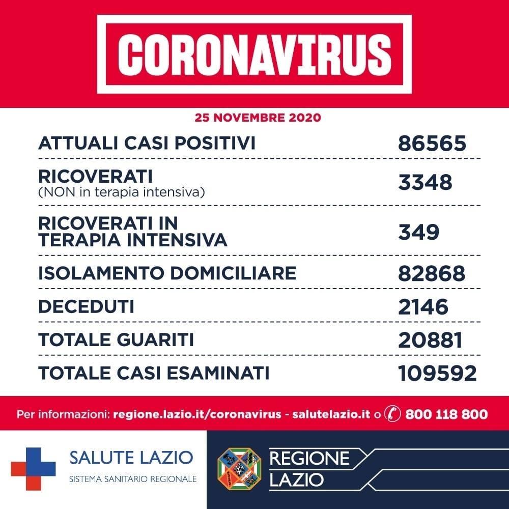 Coronavirus Lazio 25 novembre 2020