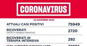 Coronavirus Lazio 22 dicembre 2020
