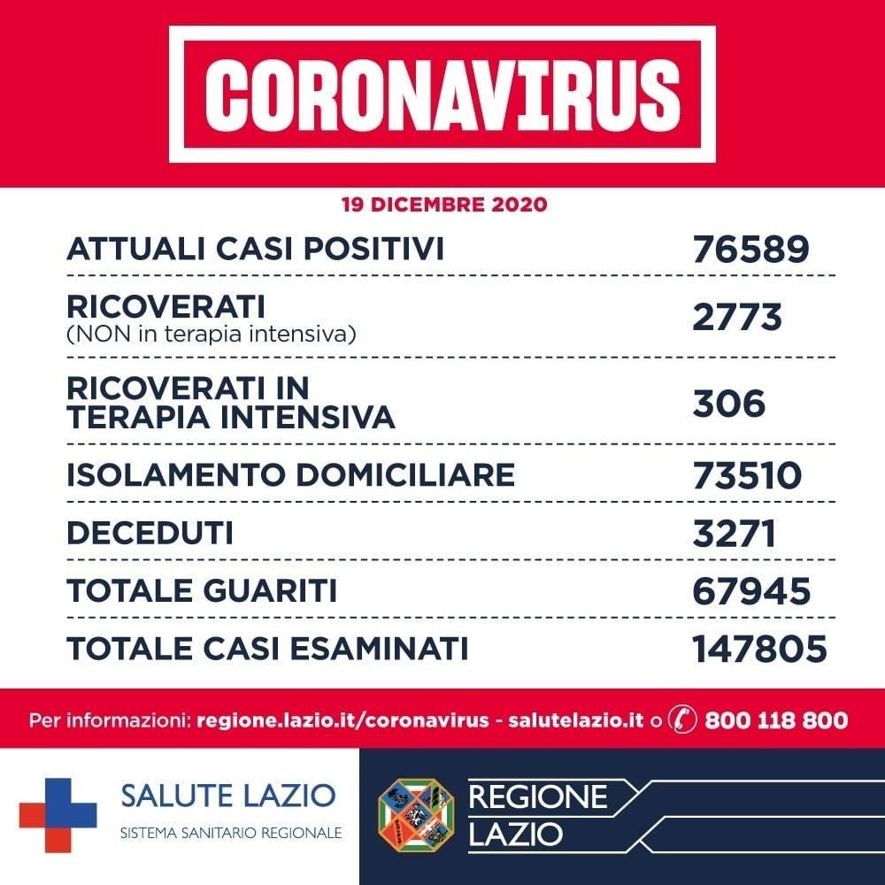 Coronavirus Lazio 19 dicembre 2020