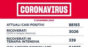 Coronavirus Lazio 11 dicembre