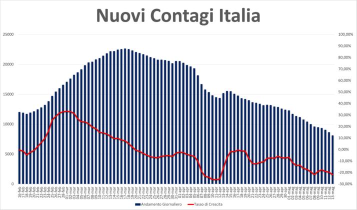Coronavirus Lazio: «A tre settimane dalle riaperture nessun rialzo dei contagi. Prosegue il calo in modo inequivocabile», il punto con il Prof. Andreassi