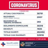 """Covid Lazio: aumentano positivi, stabili i decessi. """"Valore RT a 0.9, tassi di occupazione ospedalieri entro la soglia"""""""