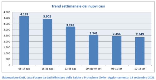 Covid Lazio: «Positivi mai così bassi da due mesi. 86% popolazione adulta vaccinata»